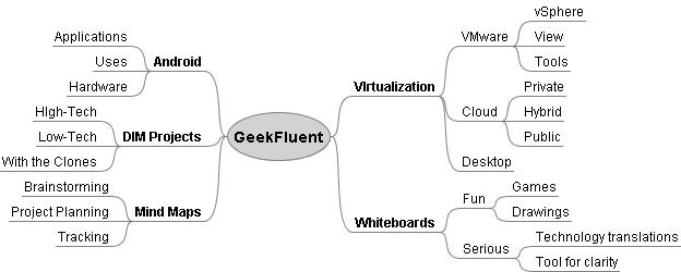 GeekFluent Site Mind Map