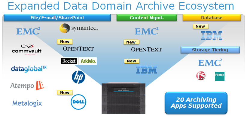 Archive Products Certified with Data Domain