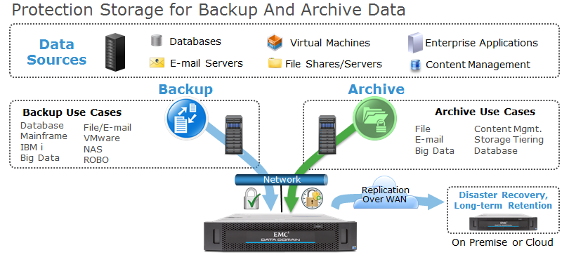 Data Domain for Backup and Archive Storage