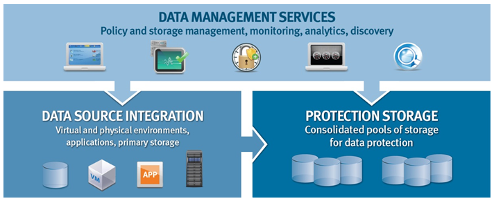 EMC's Protection Storage Architecture