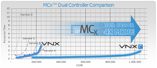 MCx Performance Comparison