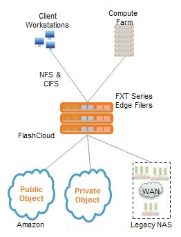 Avere Systems Cloud NAS
