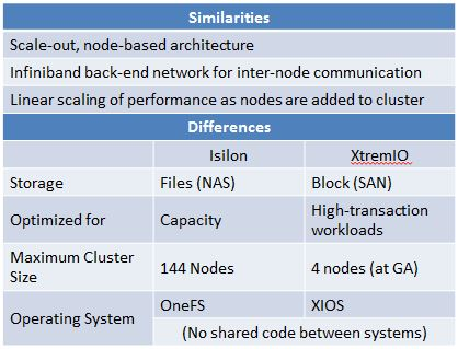 Table show similarities and differences between Isilon and XtremIO
