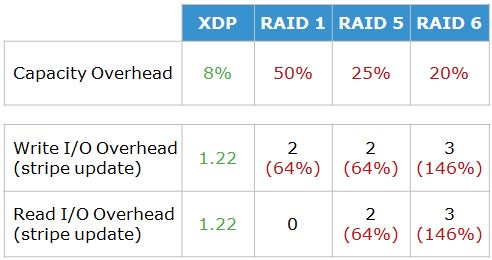 XDP compared to standard RAID level protection.