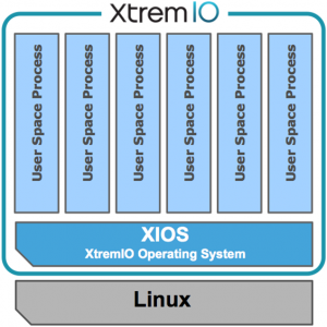 Visualization of XIOS