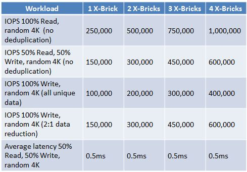 EMC XtremIO Performance Numbers