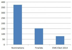 Narrowing Down the EMC Elect 2014