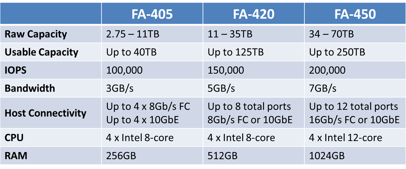 FA-400 Series Comparison Table