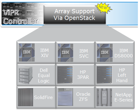 ViPR Array Support via OpenStack
