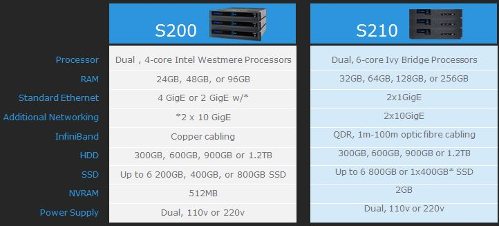 Isilon S200 vs. S210