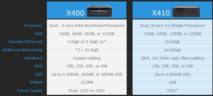 Isilon X400 vs. X410