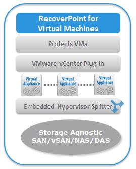 RecoverPoint for Virtual Machines Architecture