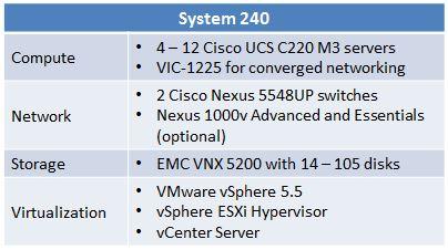 VCE Vblock System 240 Details