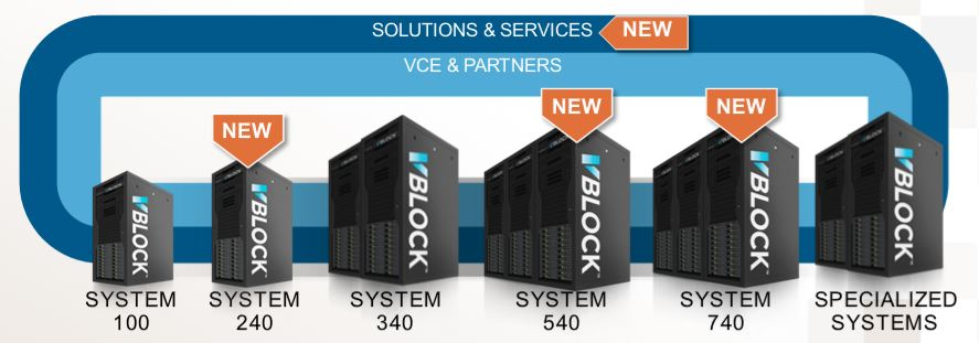 VCE Vblock Family Following the Announcement