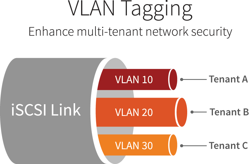 SolidFire VLAN Tagging