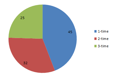 EMC Elect 2015 Member Breakdown by Number of Times an Elect