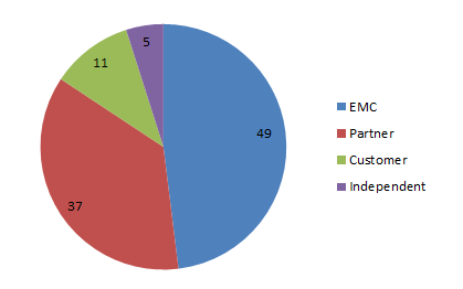 EMC Elect 2015 Member Breakdown by Role