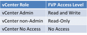 vCenter Role to FVP Access Level Mapping