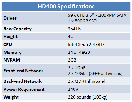 EMC Isilon HD400 Specifications