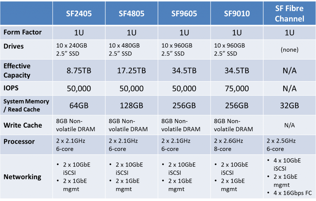 SolidFire Hardware Specs