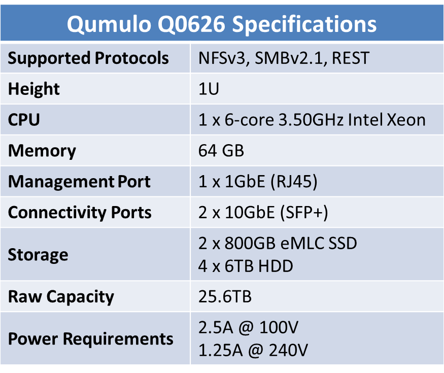 Qumulo Q0626 Specifications