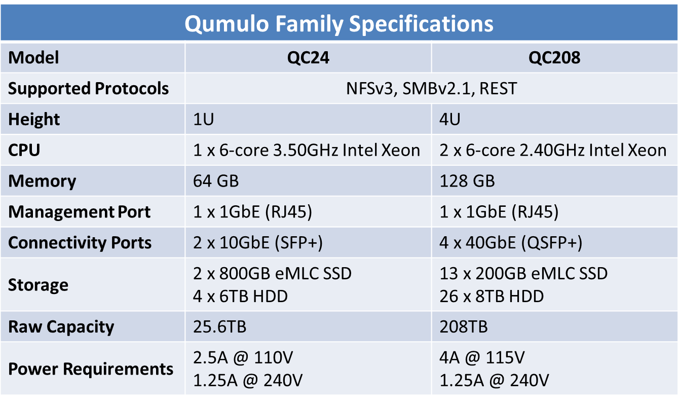 Qumulo Specifications