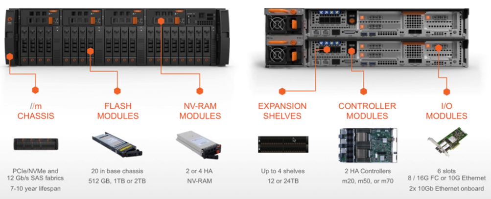 Pure Storage FA//m Array Chassis Details