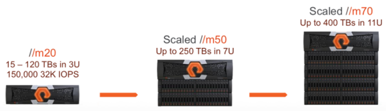 Pure Storage FA//m Array Family