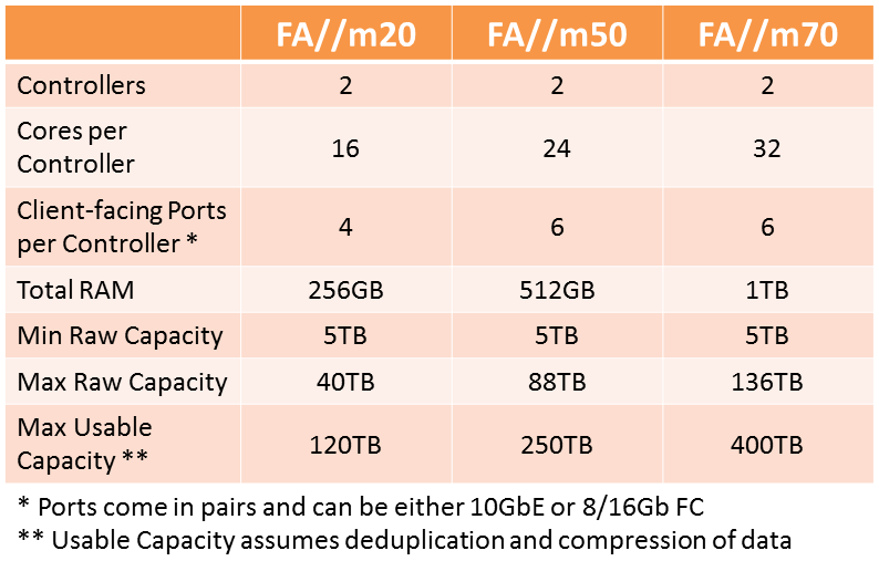 Pure Storage FA//m Array Family Specs