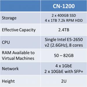 SimpliVity OmniCube CN-1200 specs