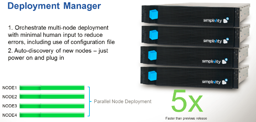 SimpliVity Deployment Manager