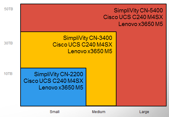 SimpliVity Hardware Offerings