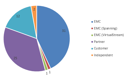 EMC Elect 2016 by Category