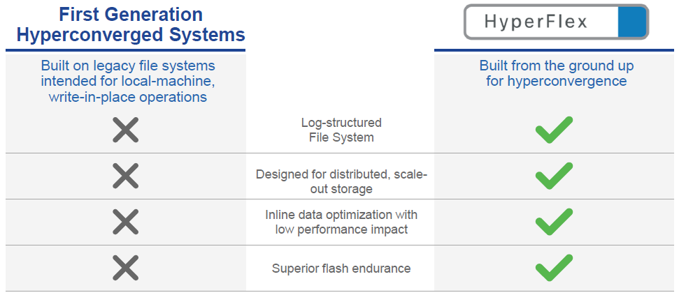 Cisco-authored HyperFlex Competitive Comparison