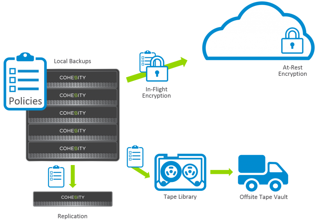 Cohesity CloudArchive