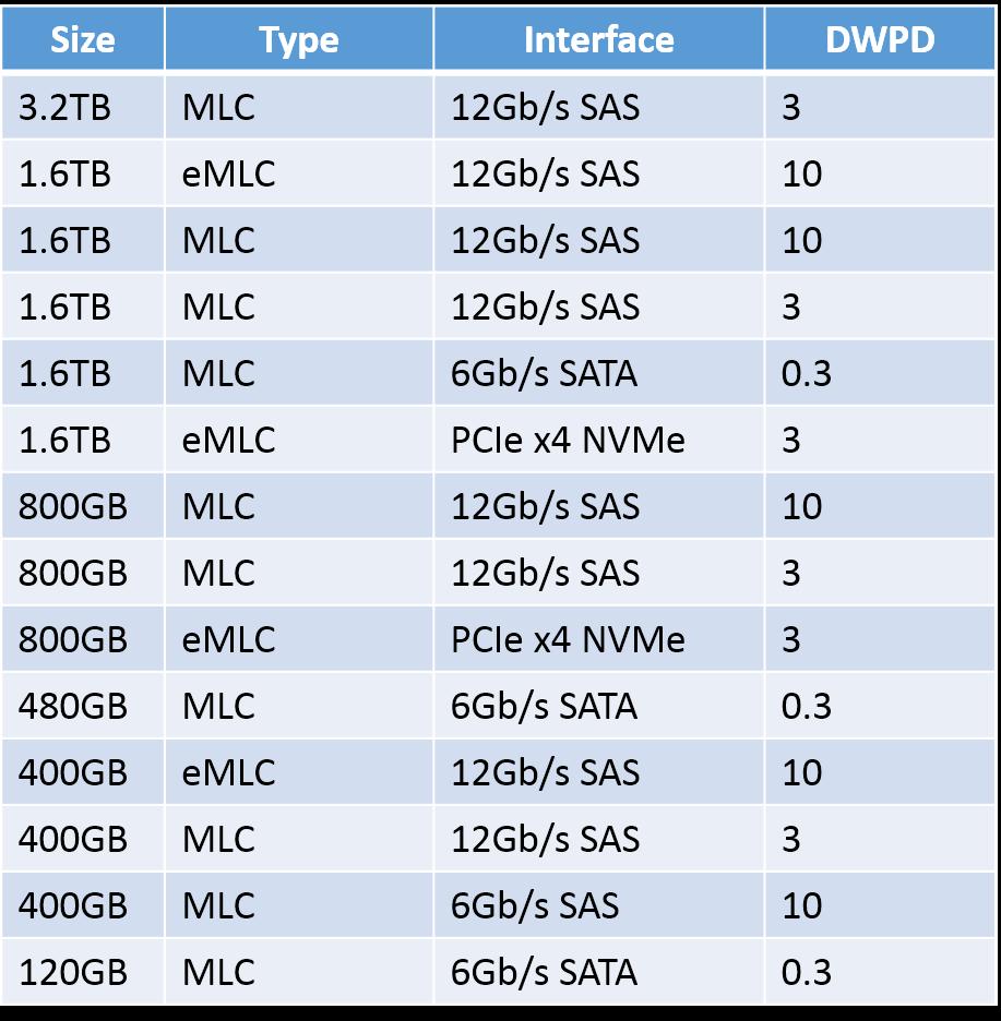 ucs-s3260-ssd-options