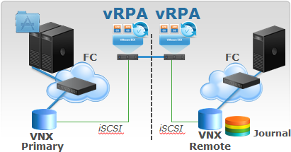 RecoverPoint vRPA with VNX