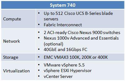 VCE Vblock System 740 Details